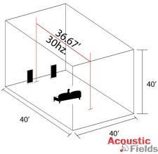 Длина комнаты и частота звука